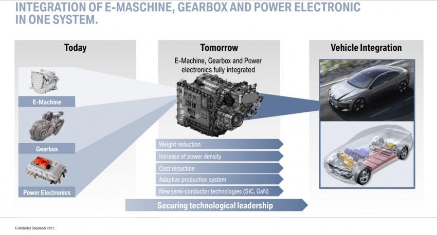 Plan d'électrification BMW